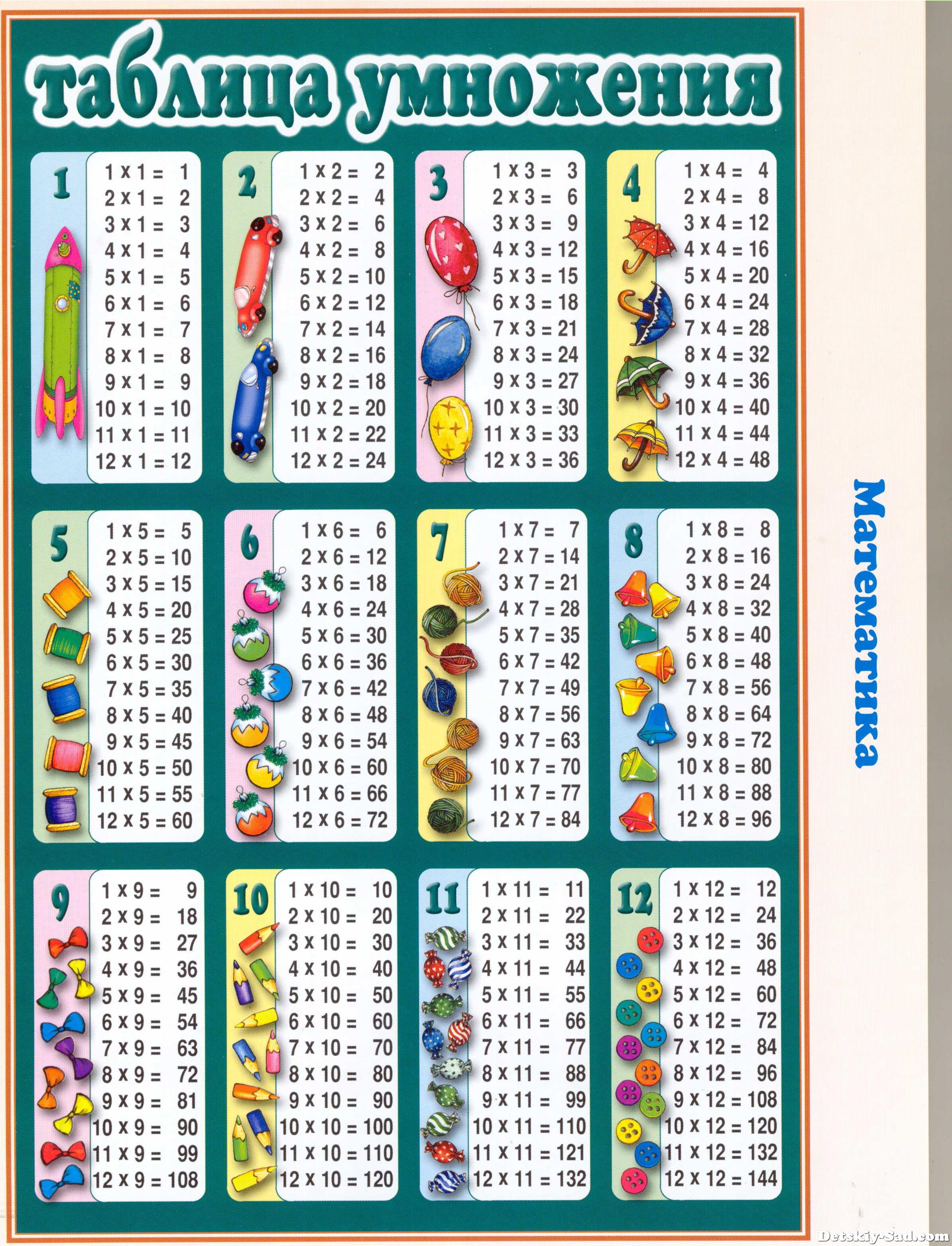 Стенд-плакат «Таблица умножения» для детей