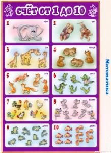 Стенд «Учимся считать от 1 до 10» для детского сада